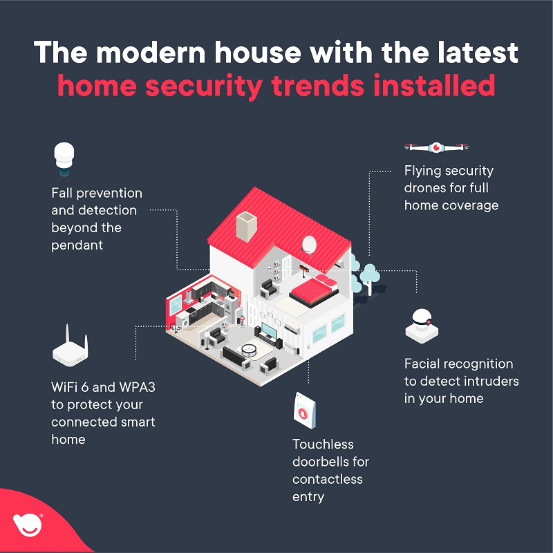 smart home security trends applied in a modern house - TechBuddy infographic