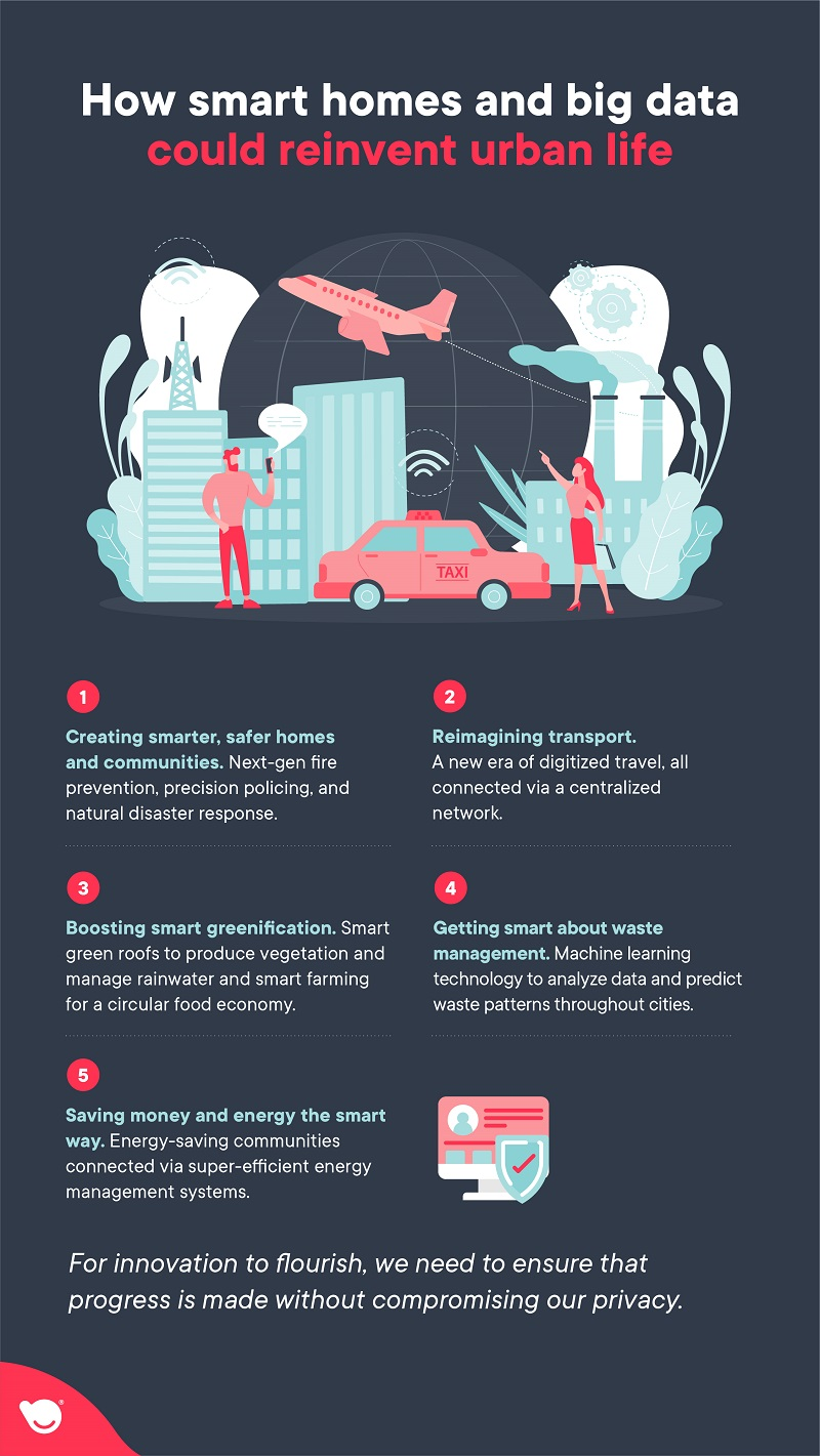 how smart homes and big data reinvent urban life - TechBuddy infograhpic