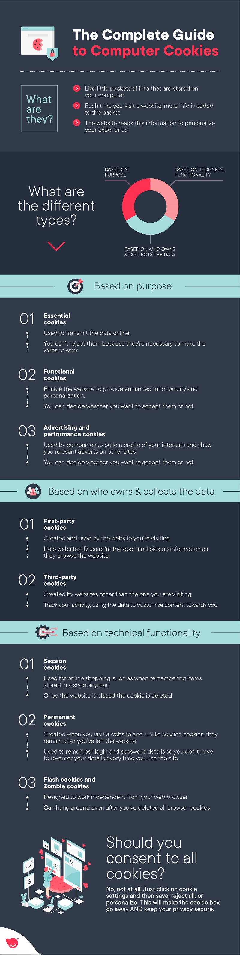 computer cookies guide - TechBuddy infographic