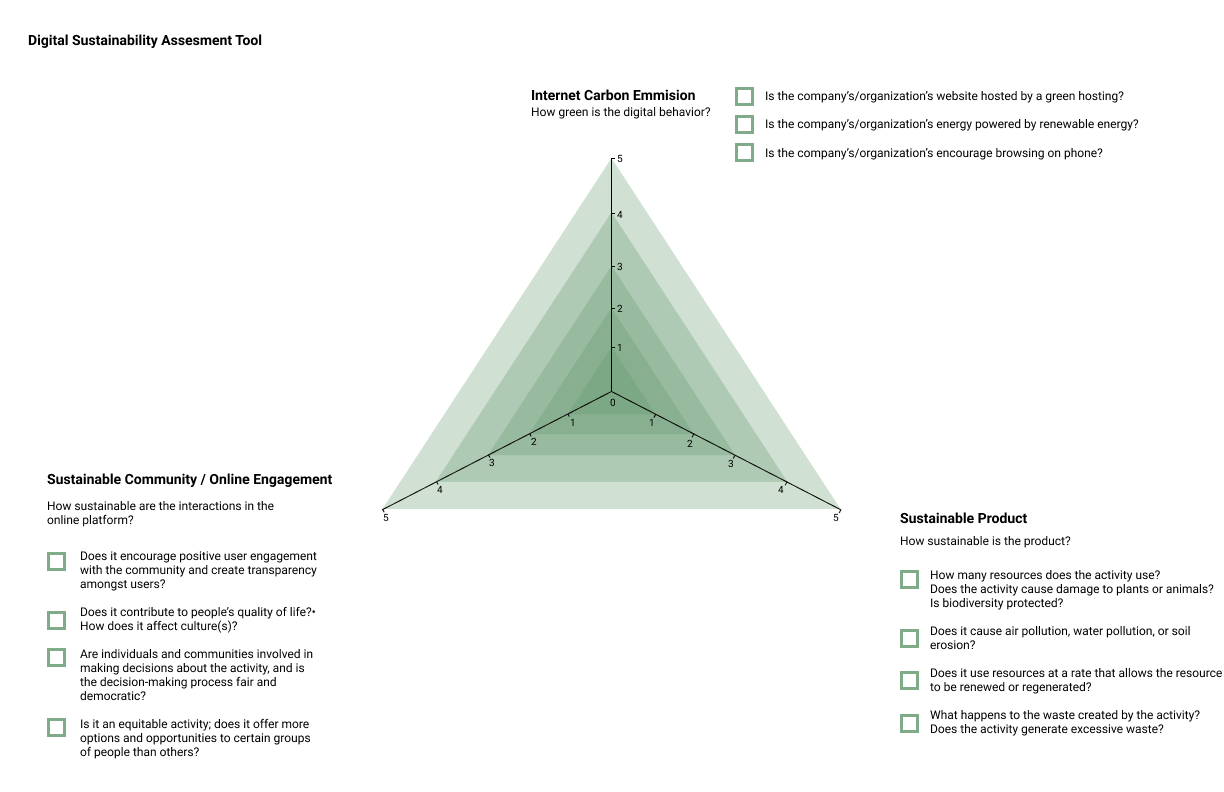 Sustainability Assessment Tool V1