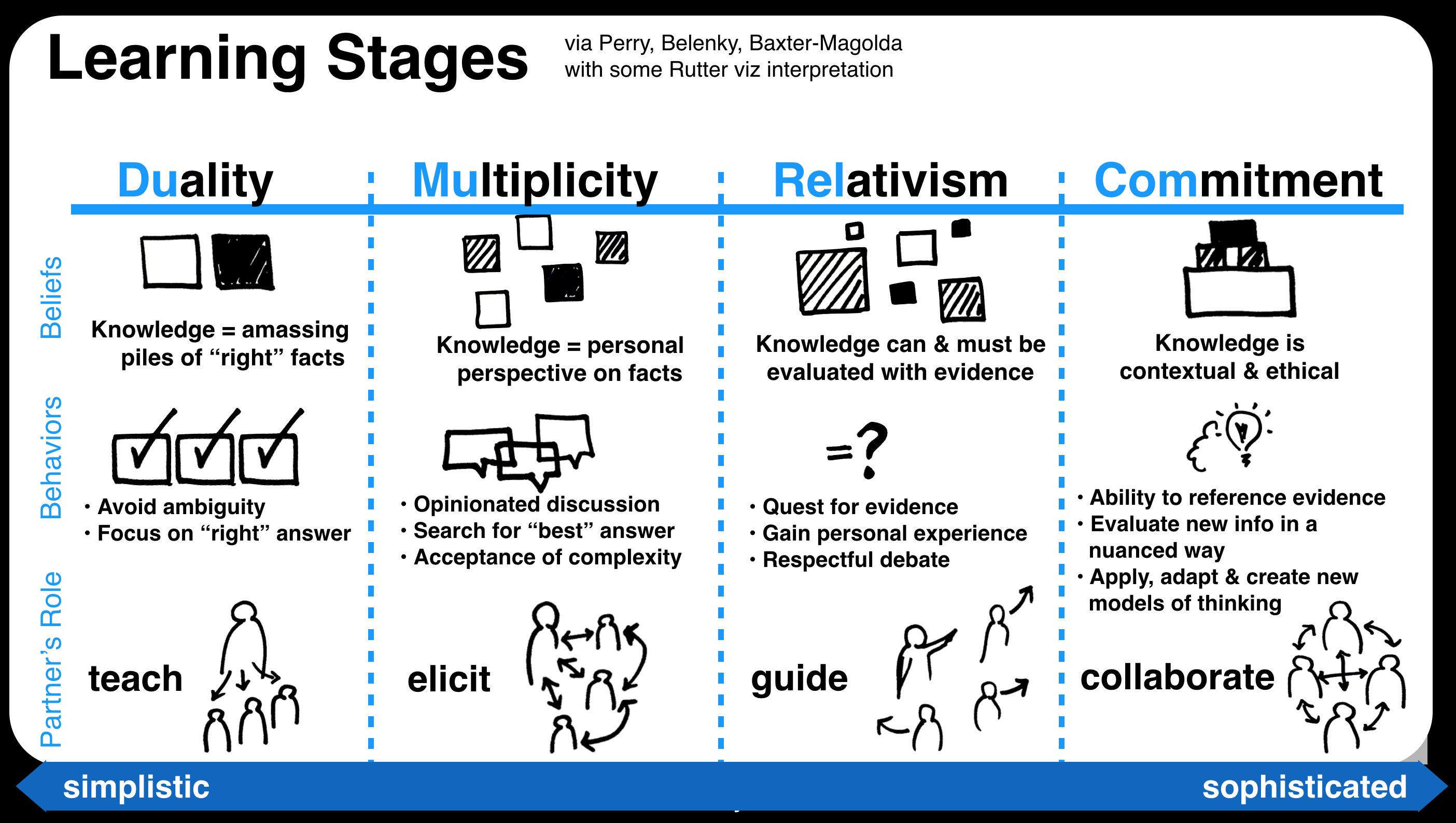Learning Stages