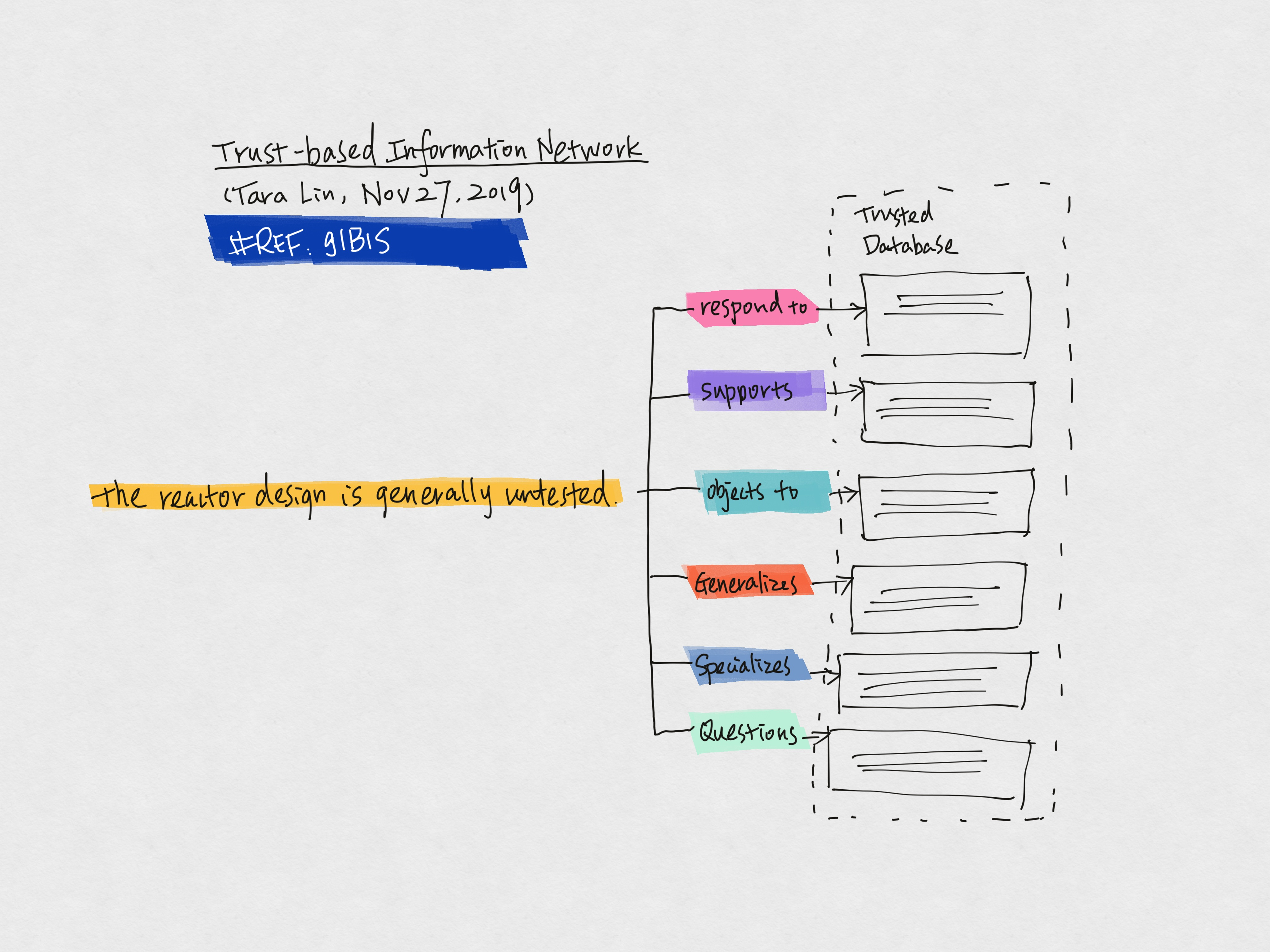 Trust-based Information Network II @Tara Lin