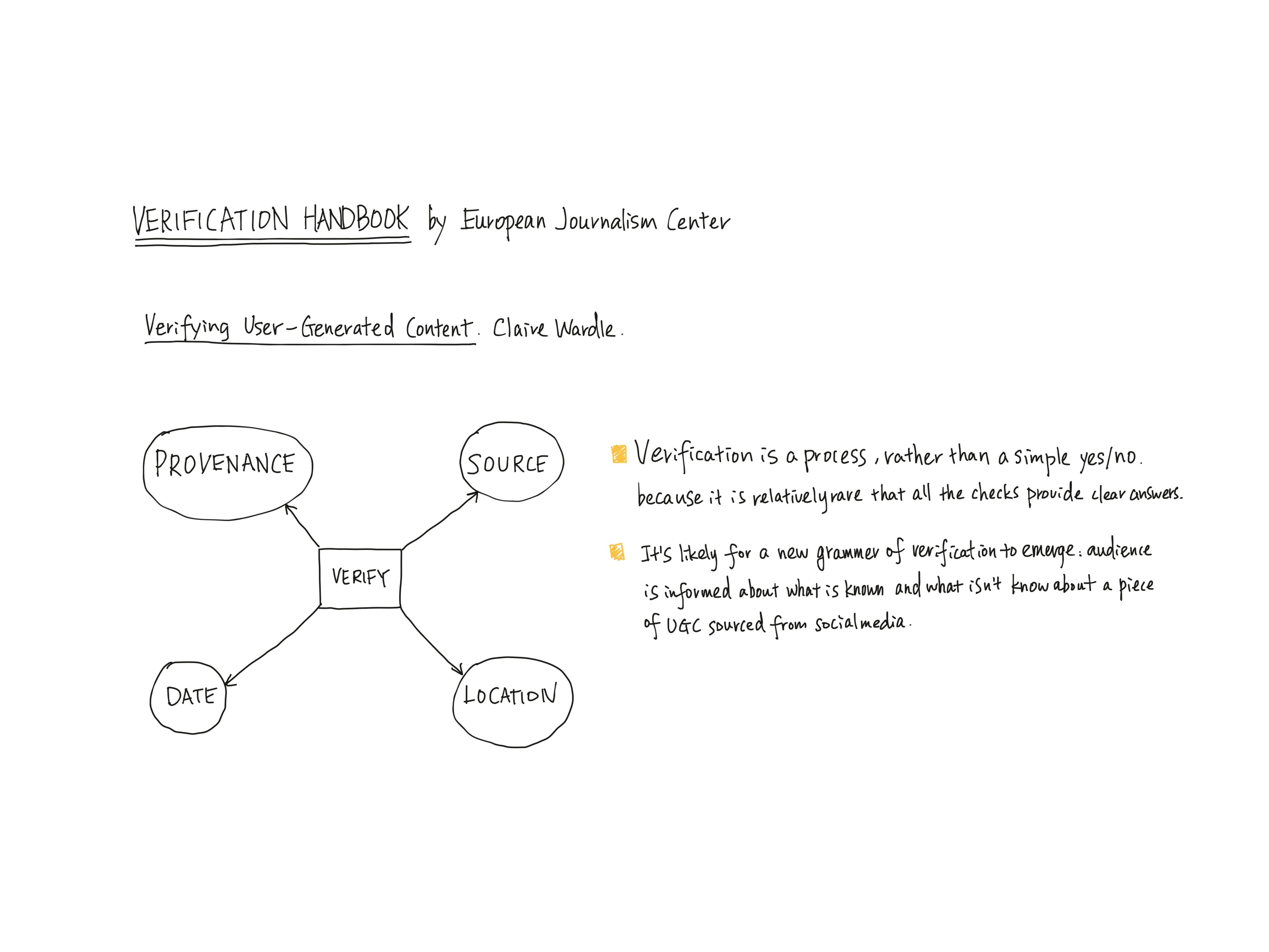 Research Sketchnotes 2.23.2020@Tara Lin