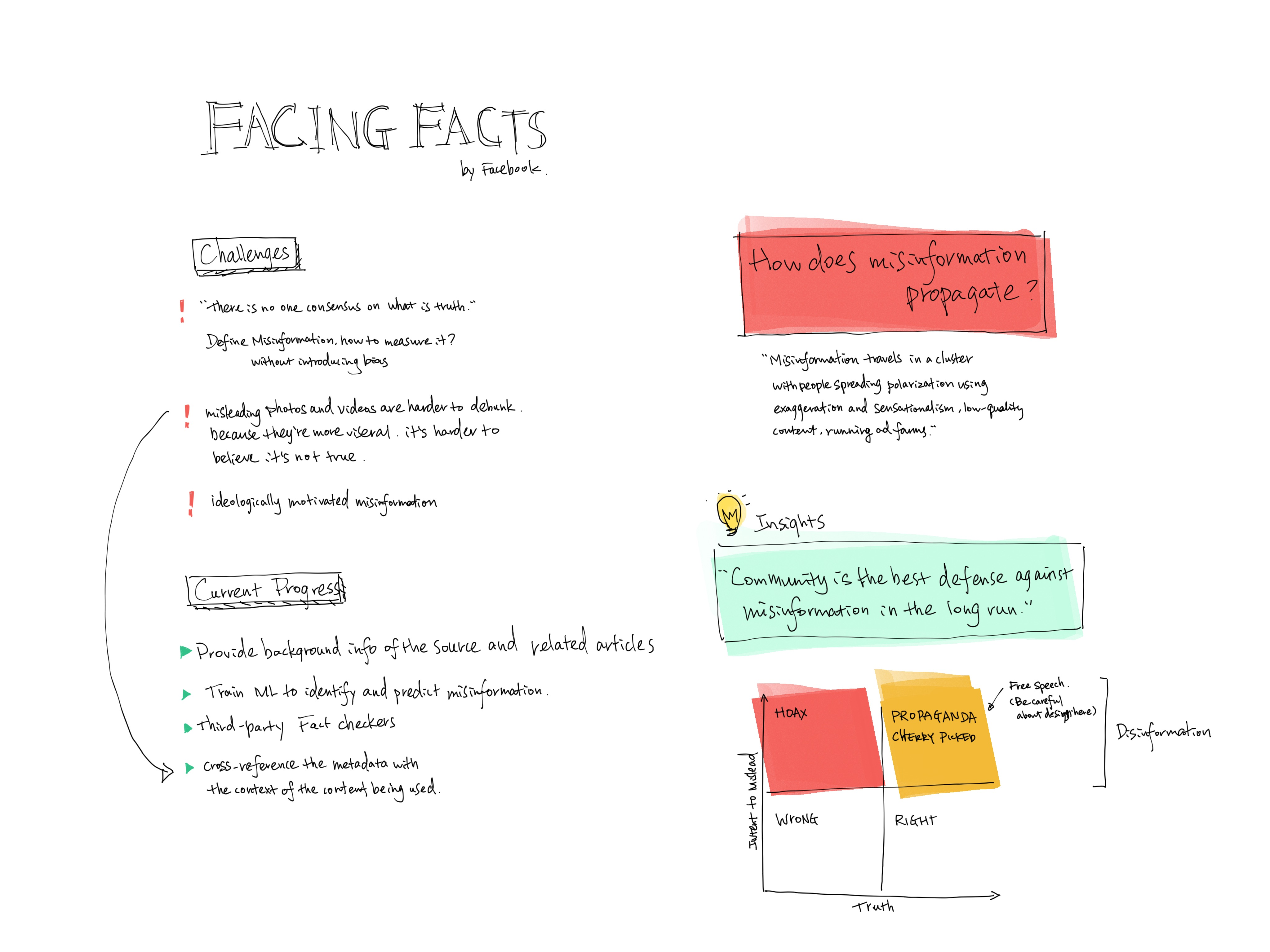 Facing Facts Sketchnotes @Tara Lin