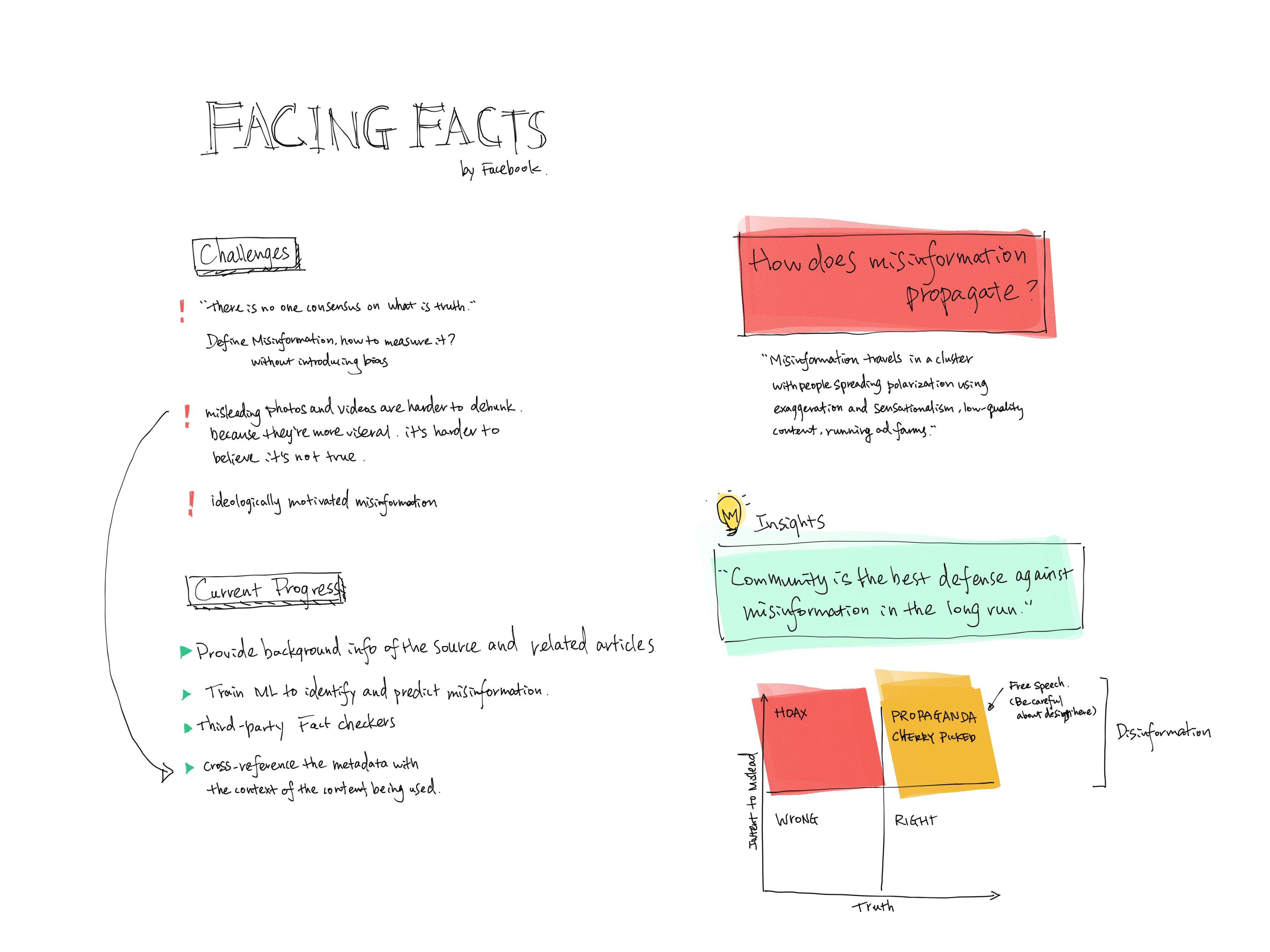 Facing Facts Sketchnotes @Tara Lin