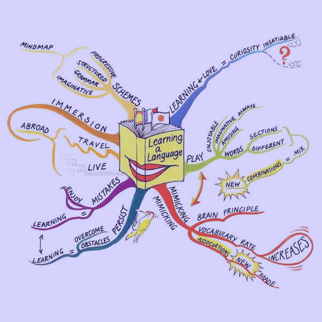 How To Use Mind Mapping To Become A More Effective English Learner