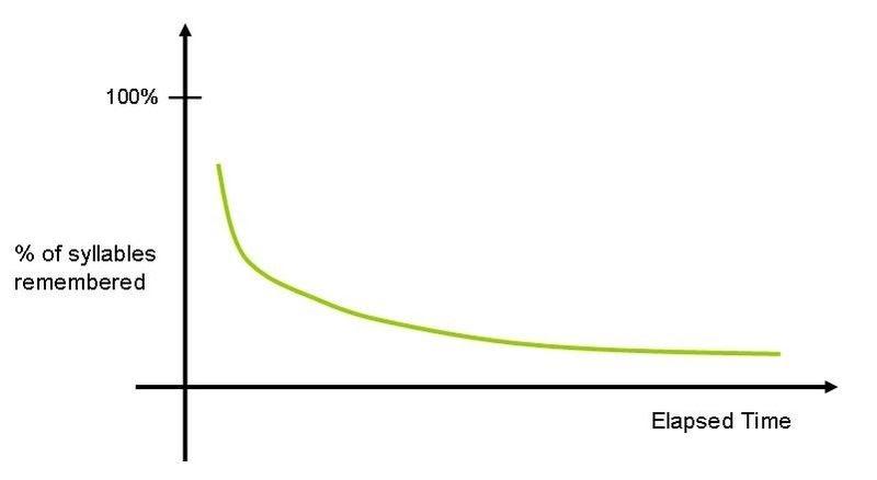 La curva de olvido de Ebbinghaus, recuerda el vocabulario inglés.