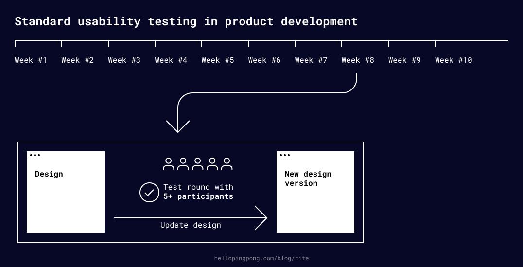 Standard usability testing