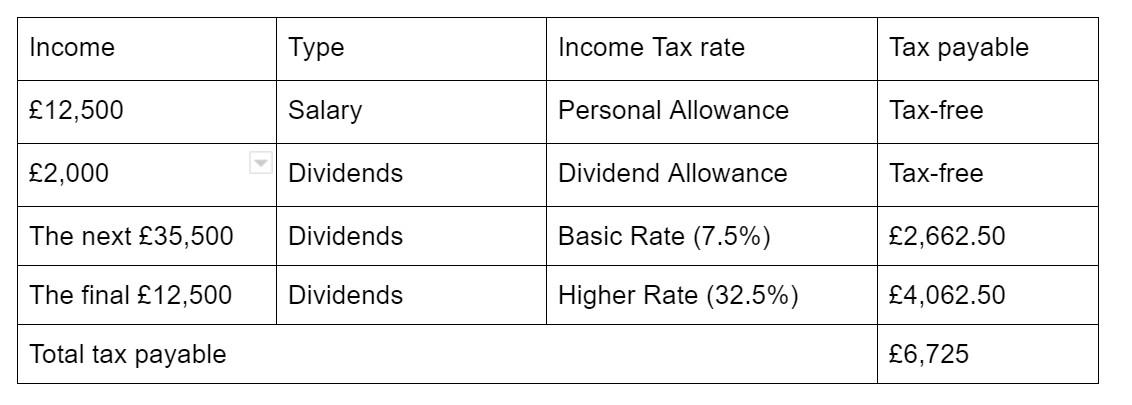 Tax calculation example