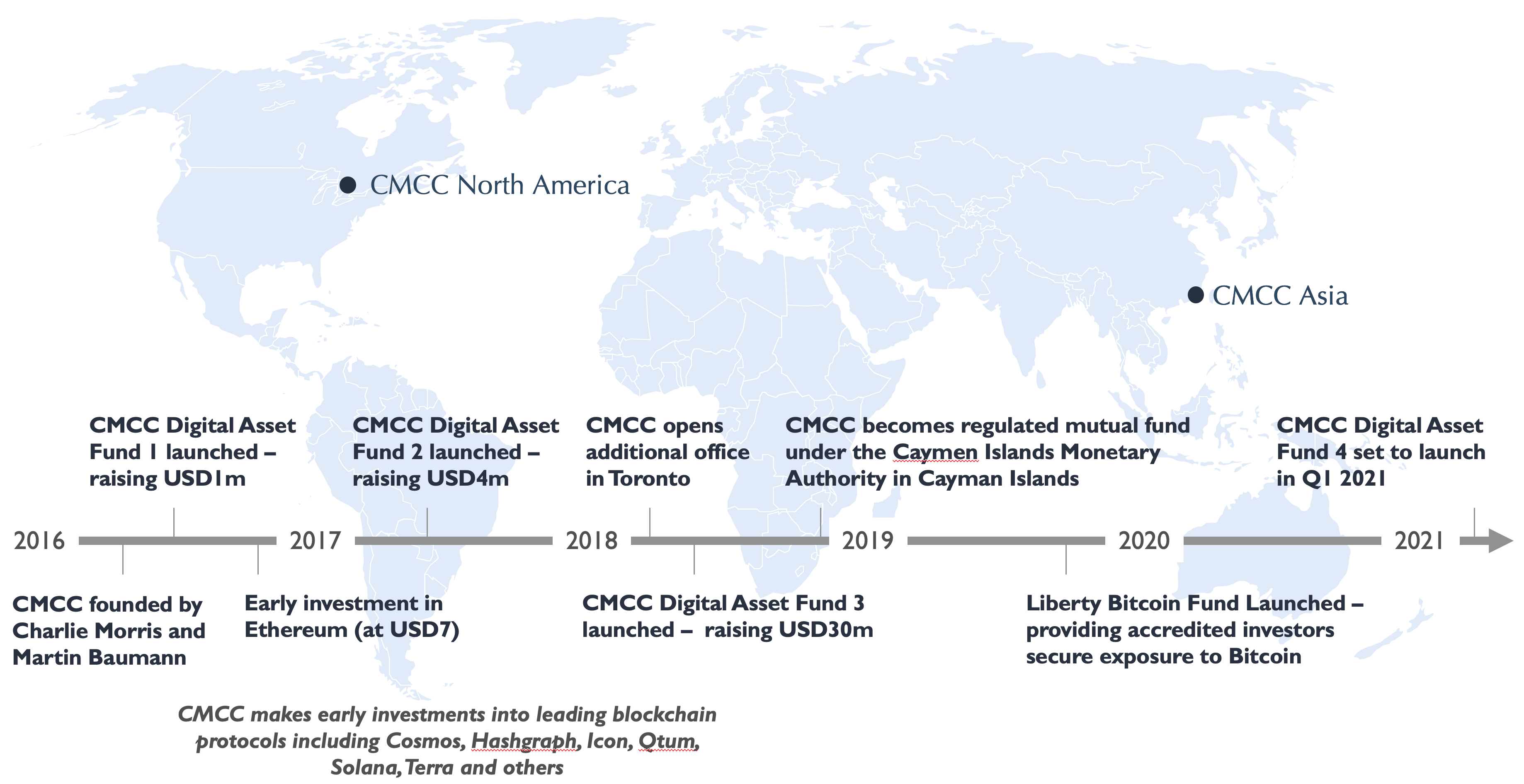 A history of CMCC Global