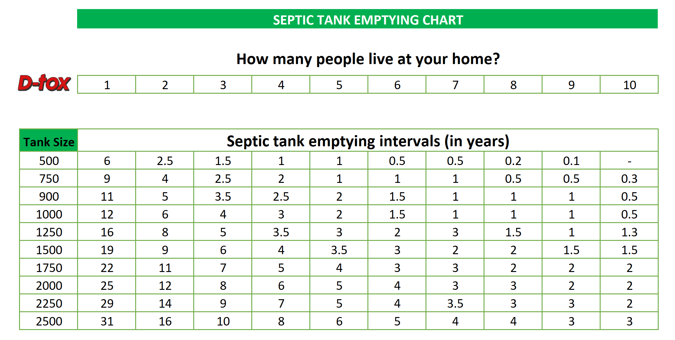How Often Should You Empty Your Septic Tank? With Chart