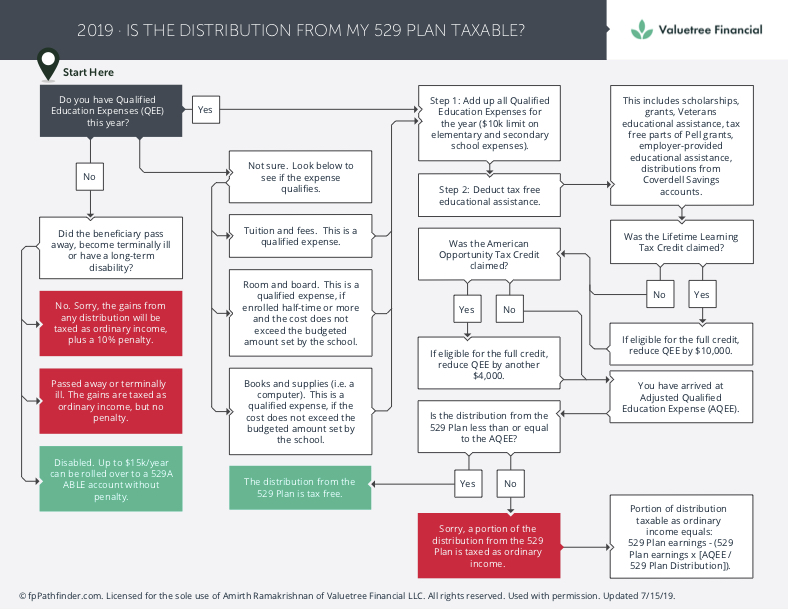 Are 529 plan distributions taxable?