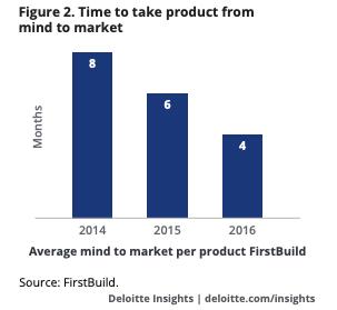 Deloitte on Product Innovation