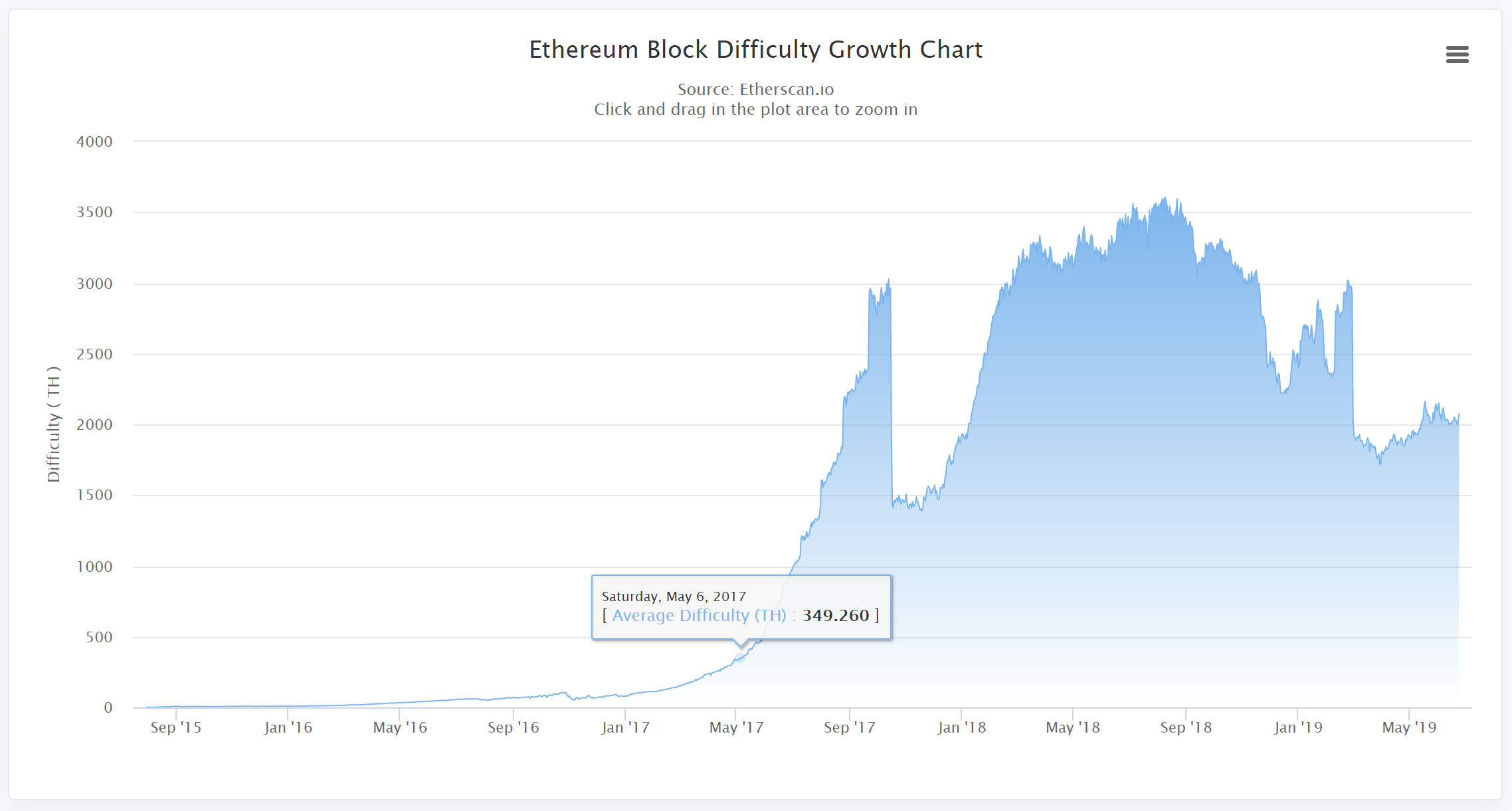 screenshot of ethereum and bitcoin block difficulty growth chart