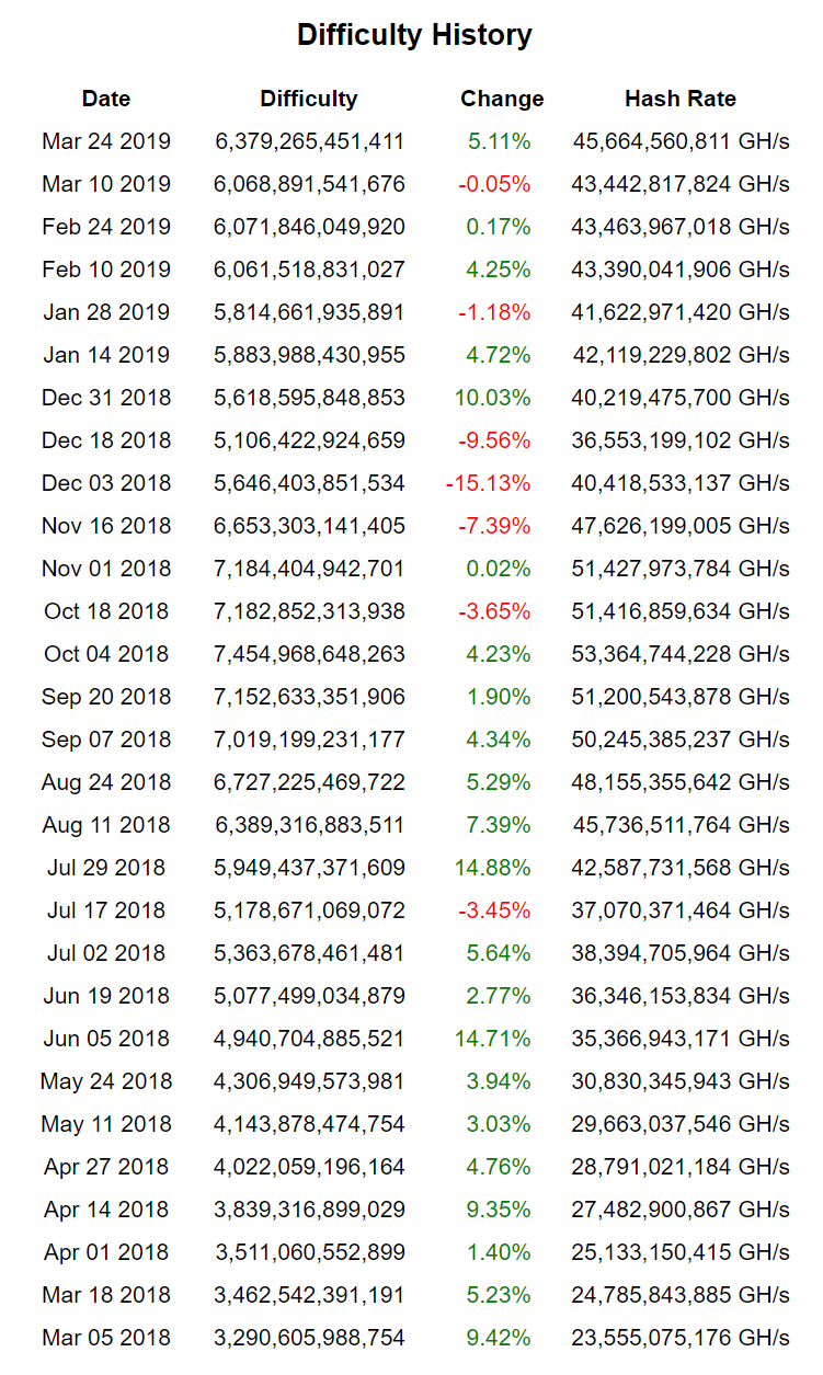 Bitcoin's difficulty history