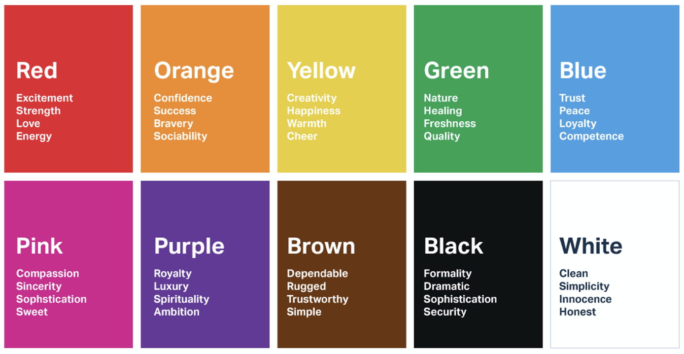 what do colors mean, best colour for my brand, colour psychology
