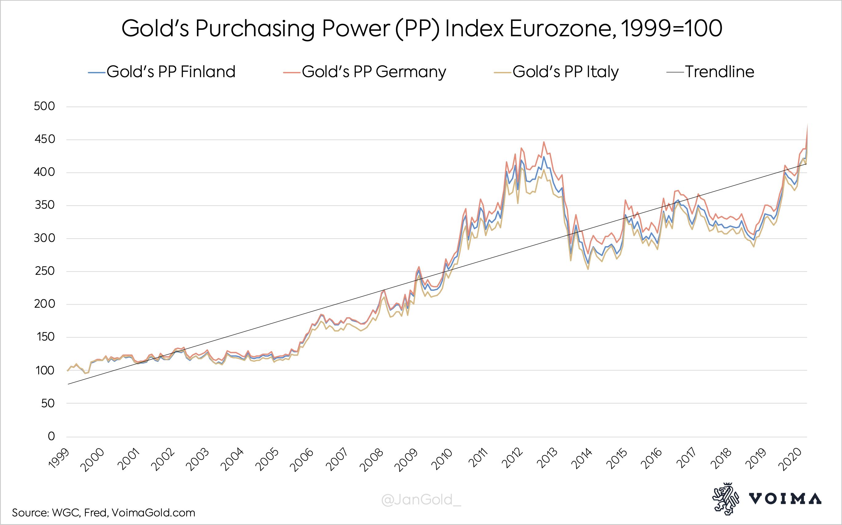 Gold PP EUR