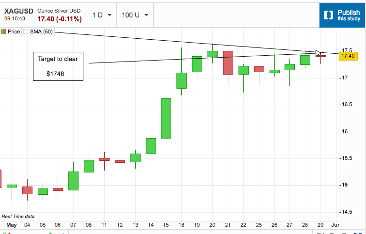 Gold Moves Gently above Downtrend