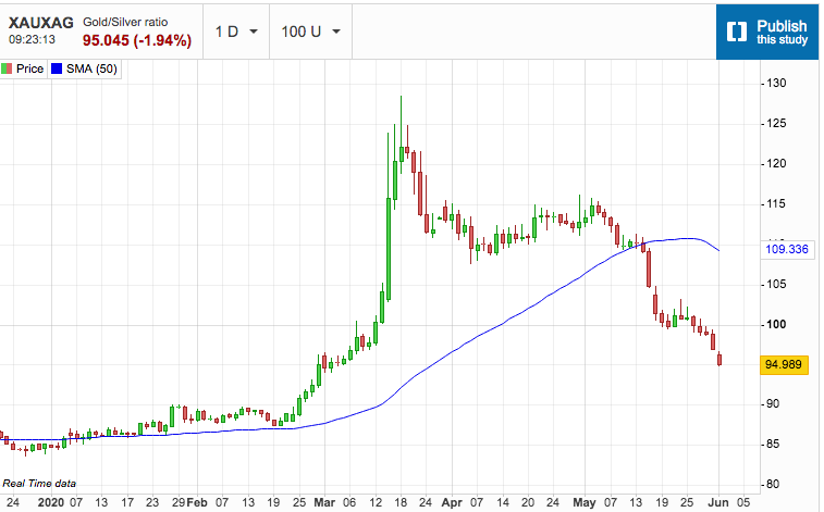 Gold/Silver Ratio Continues Collapse