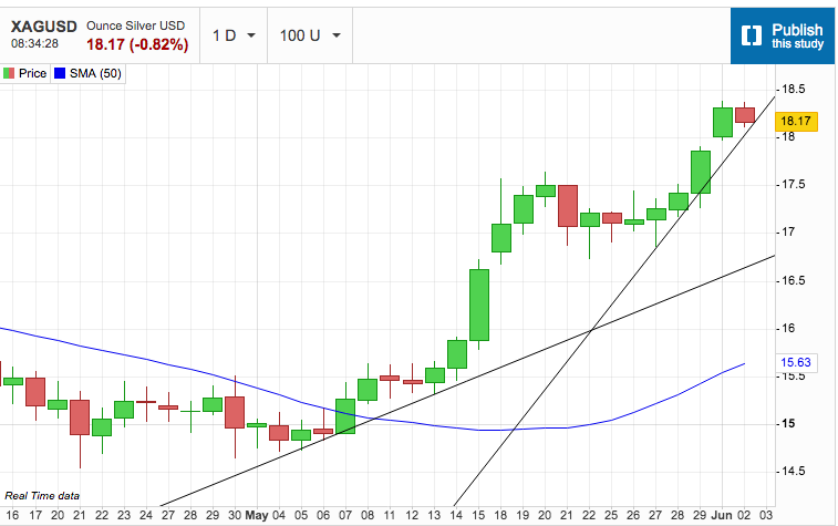 Silver Tests the Power Uptrend Line