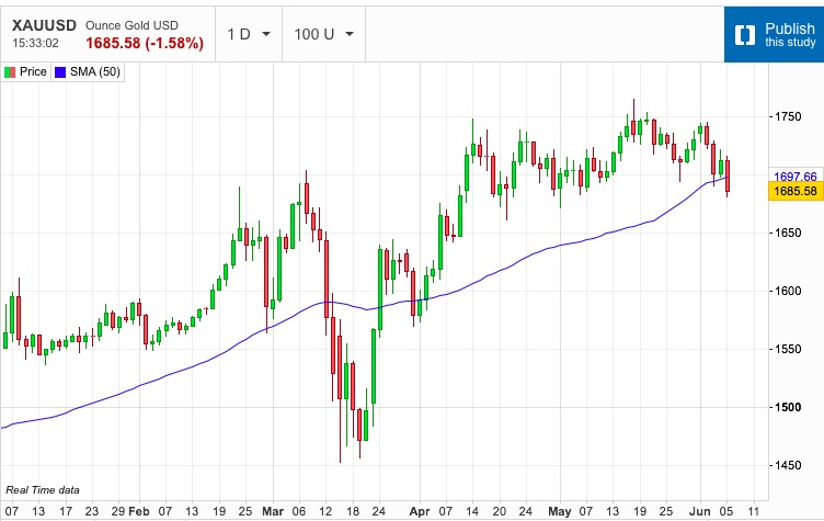 Gold Hits Horizontal Support