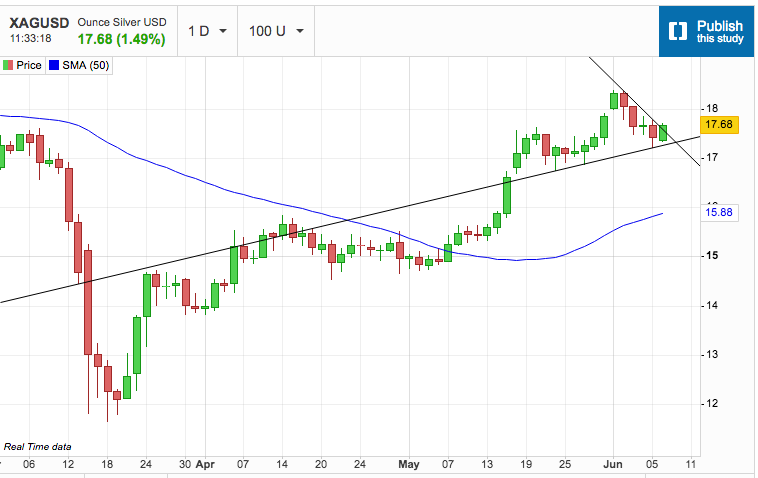 Is Silver Set to Try Again?