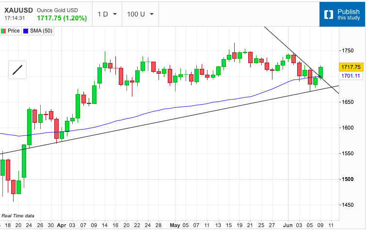 Gold Rally Takes Shape