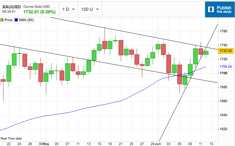Gold Struggles to Break the Channel