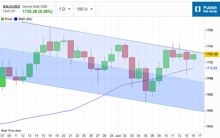 Gold Recovers - but Stays in the Channel