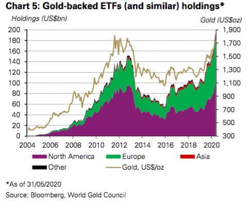 Investment Demand and AUM for Gold ETFs both Hit A Record in May