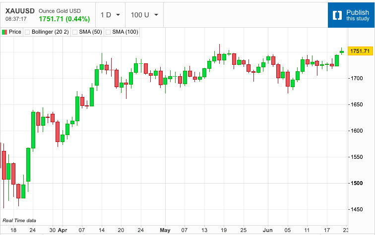 Gold Breaks above Horizontal Resistance
