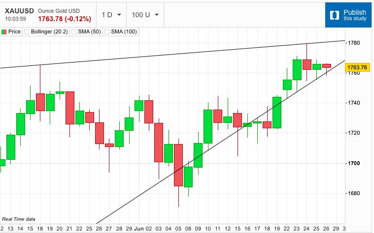 Gold Trendline Develops