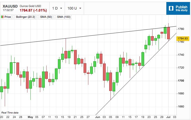 Gold Walks the Chart Walk