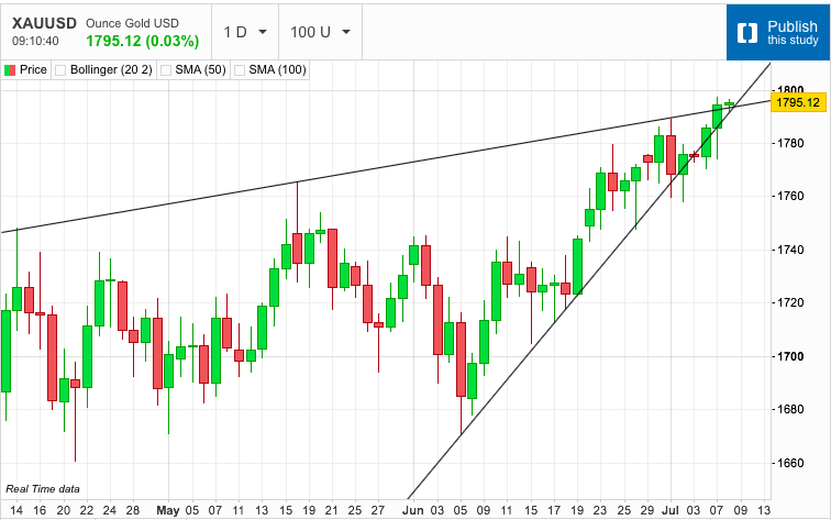 Gold Stealthily Creeps above the Rising Resistance