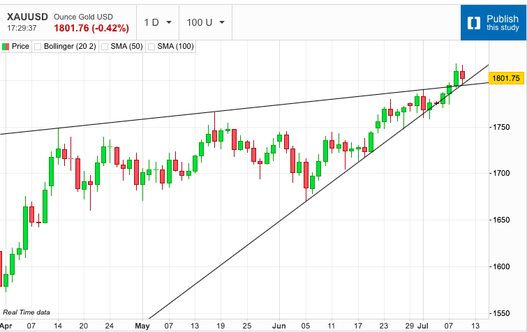 Gold Pulls Back to Test Trend Line