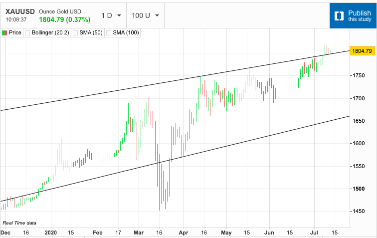 Is Gold Getting Ready for another Move Up?