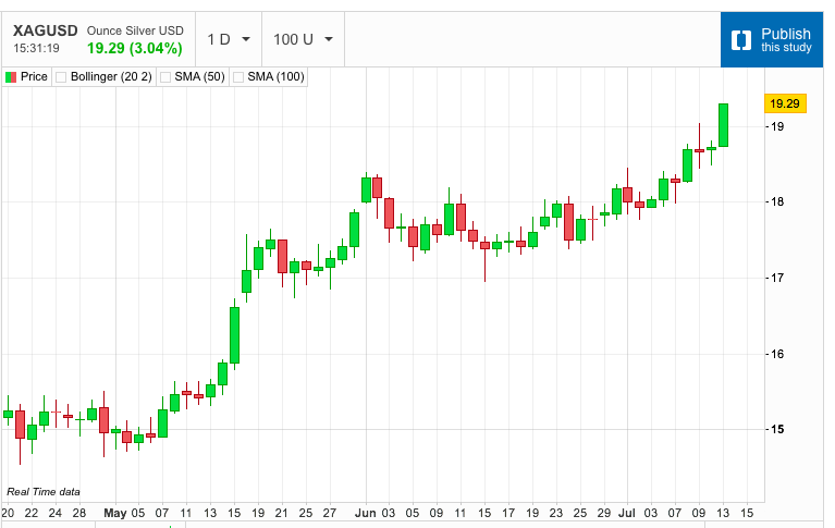 Silver Explodes Higher