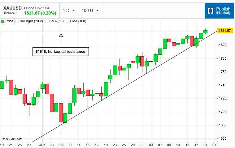 Gold Moves Above Horizontal Resistance