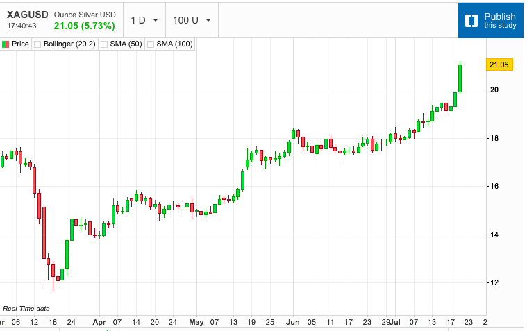 Silver Moves Sharply Higher