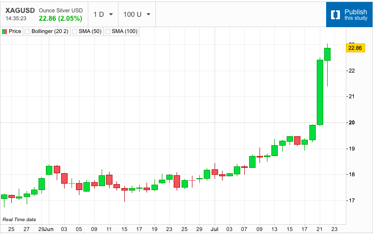 Silver Continues its Surge Higher