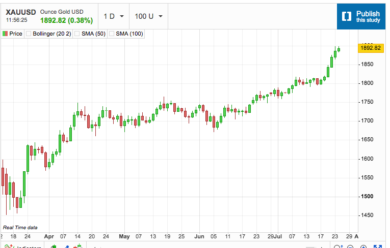 Gold Moves Towards All-Time High Price