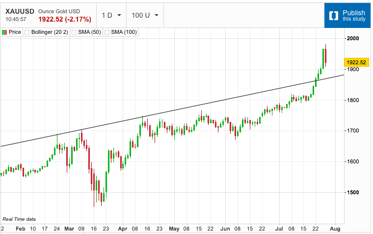 Gold and Silver Start to Retrace