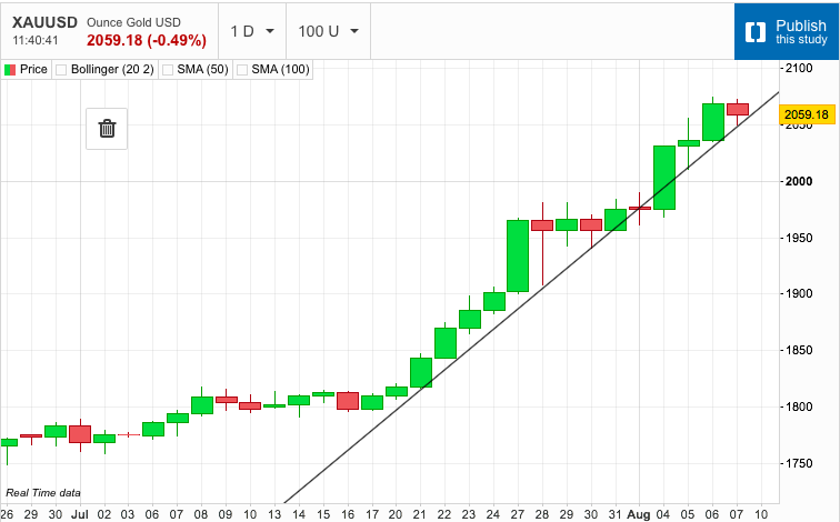Checking in on Gold's Trend Line