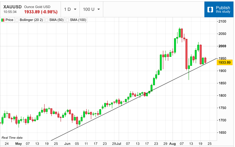 Gold Touches Down on the Trend Line