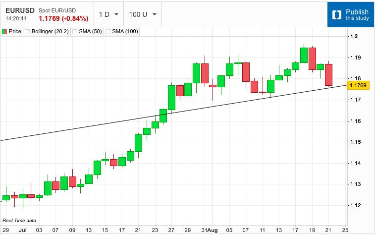 US Dollar in Dramatic Surge
