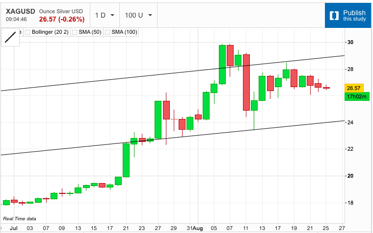 Silver: The Channel Takes Control