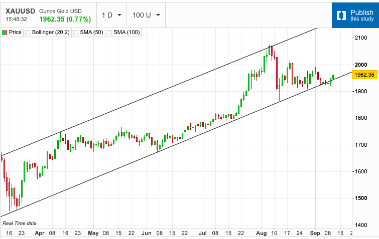 Gold Moves Back into the Channel