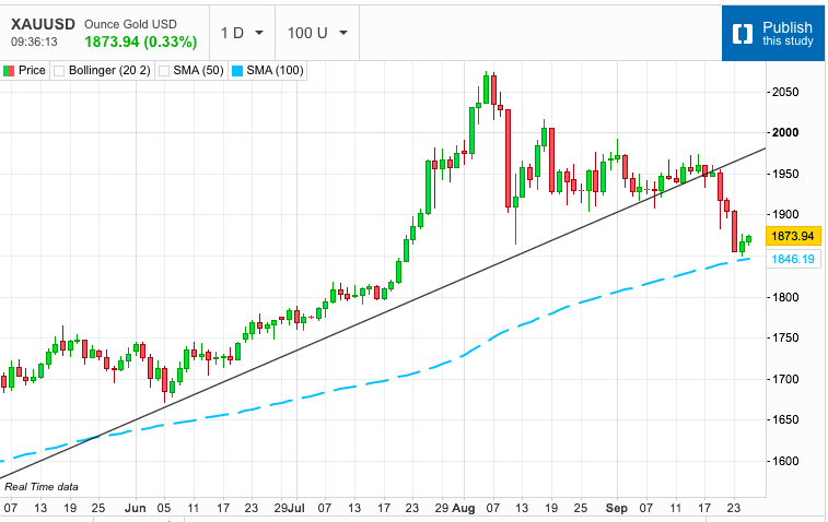 Gold Touches 100-Day Moving Average