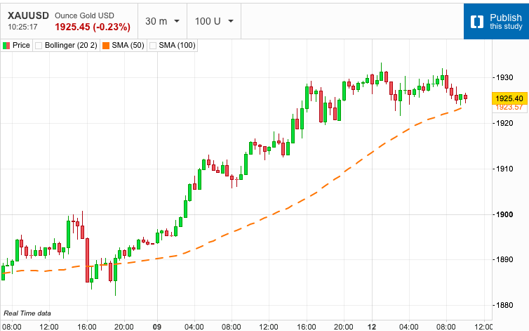 Gold Consolidates Gains