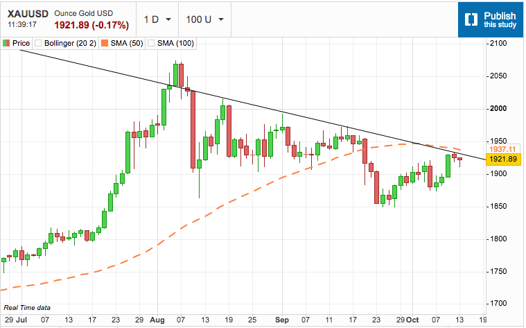 Gold Fights Downtrend